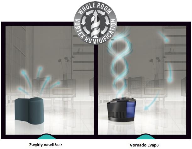 Nawilżacz powietrza Vornado Evap3 zasada działania